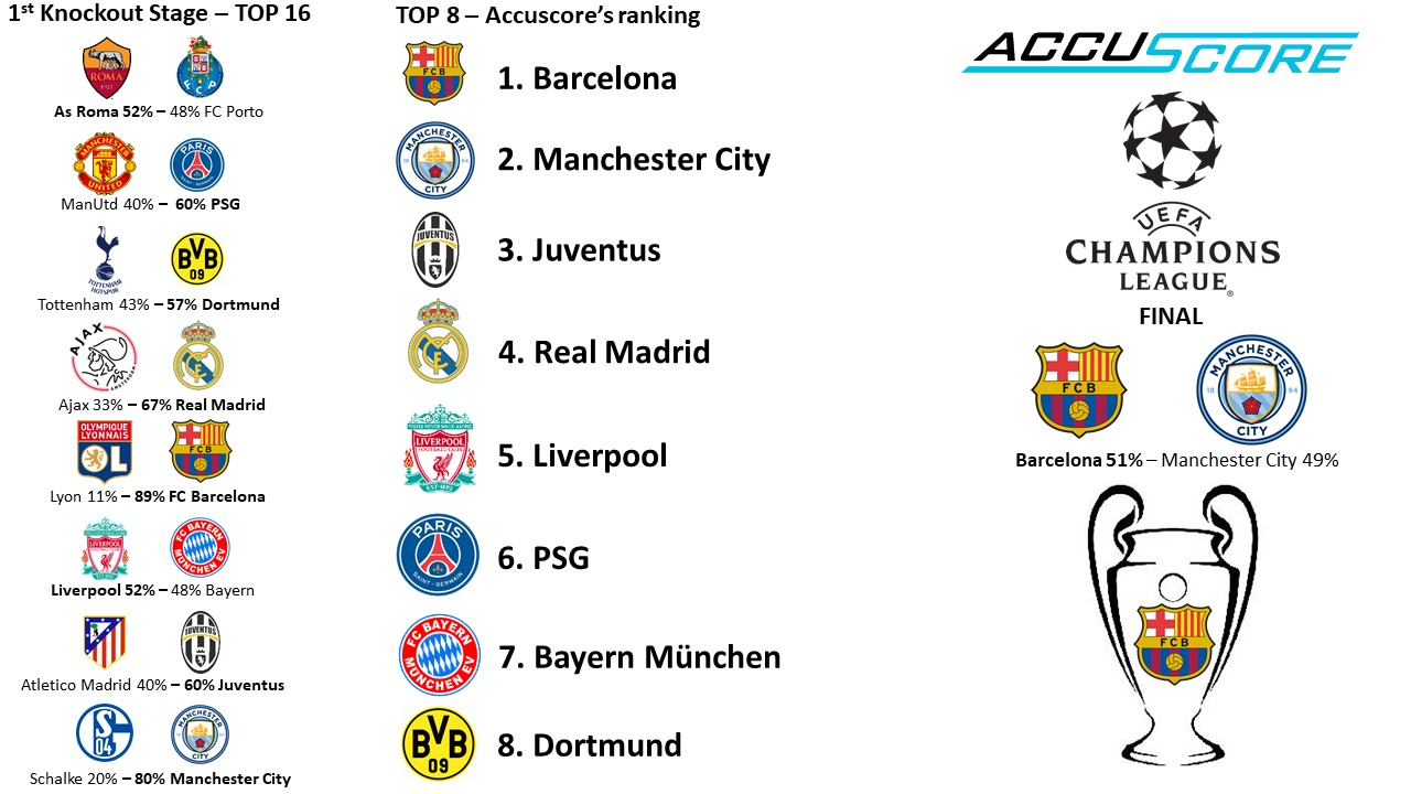 Accuscore's UEFA Champions League 2018/2019 Knockout Stage Preview