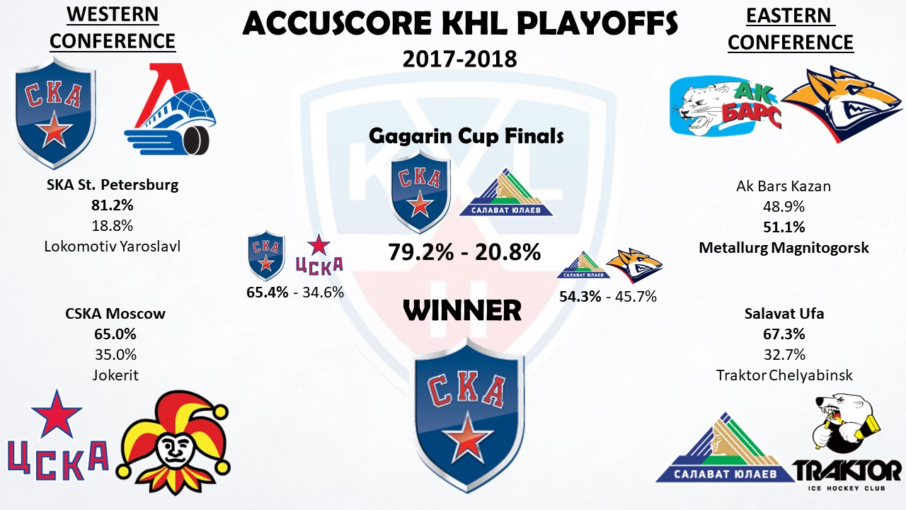Accuscore KHL Playoffs 2018 - Conference Semi-Finals