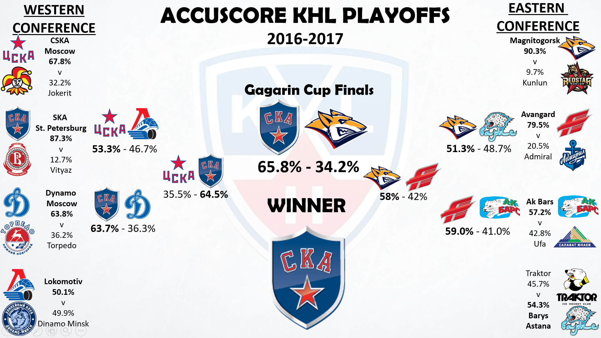Accuscore's KHL Playoffs Prediction for season 2016-2017
