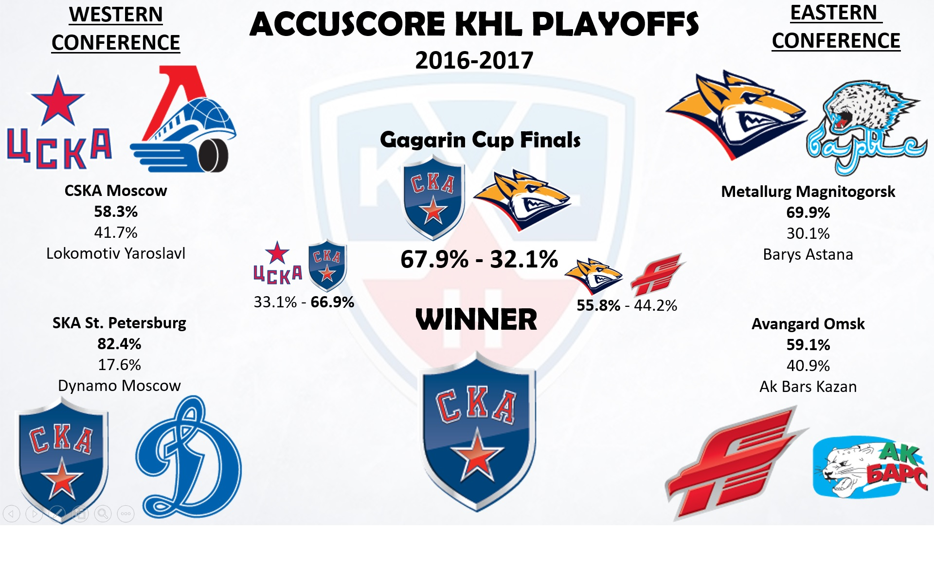 KHL Playoffs 2016-2017 - Conference Semi-Finals