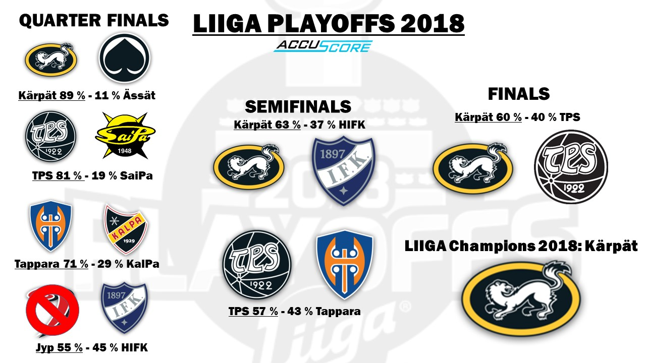 Accuscore's Liiga Playoffs 2017/2018 bracket