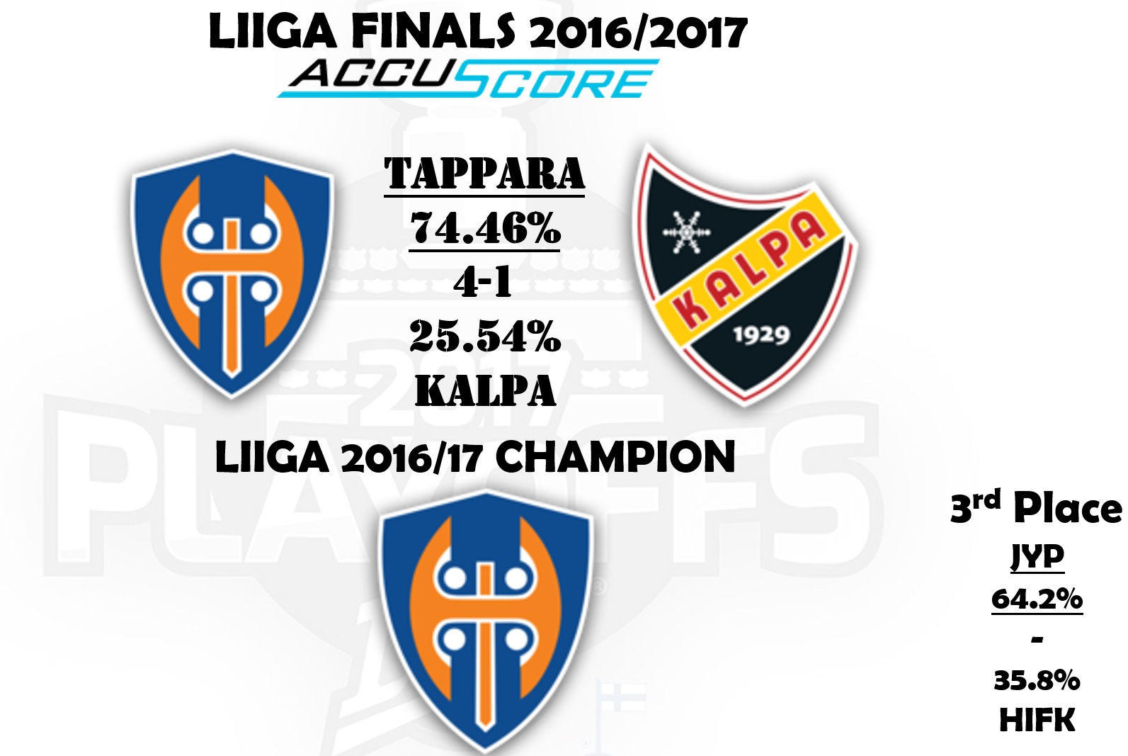 Accuscore Finnish Liiga Finals 2016/17 prediction
