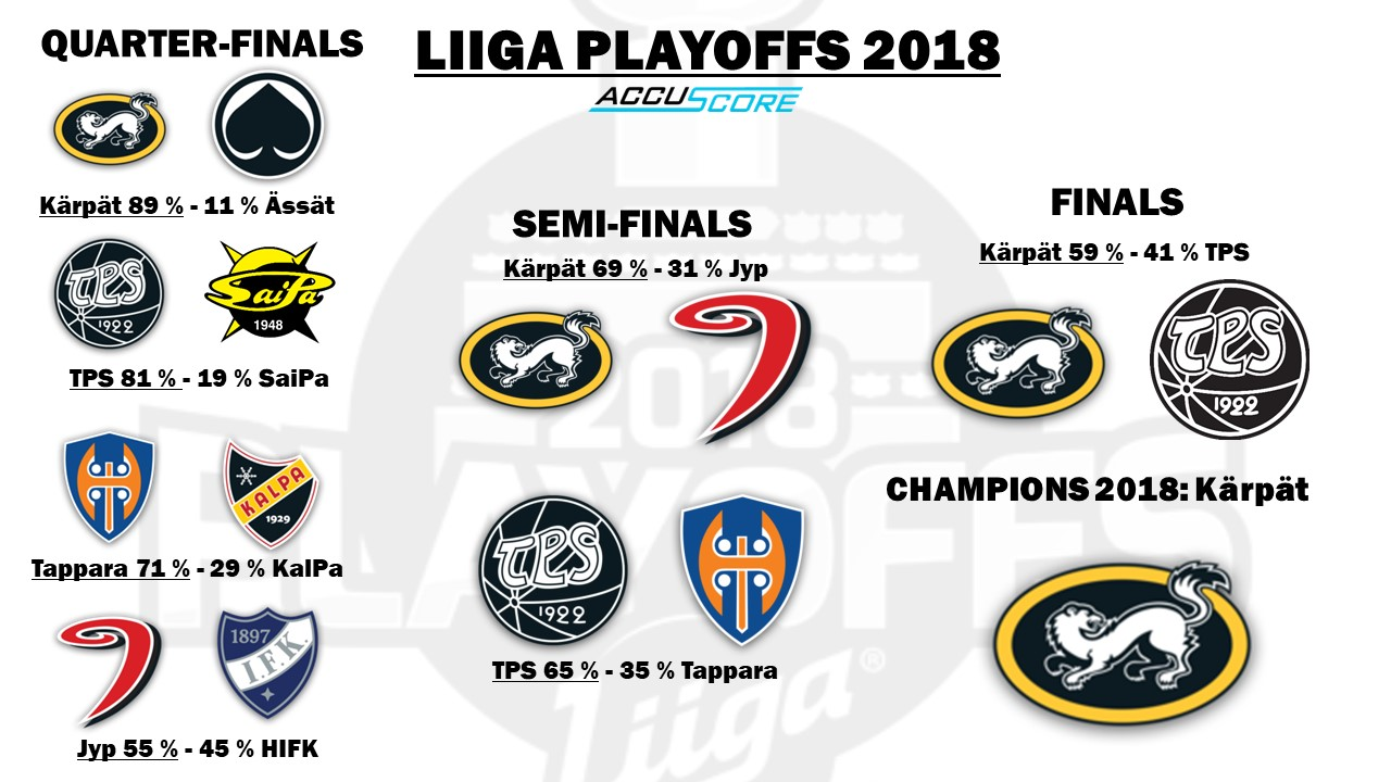 Liiga Playoffs Brackets 2017/2018 Forecast