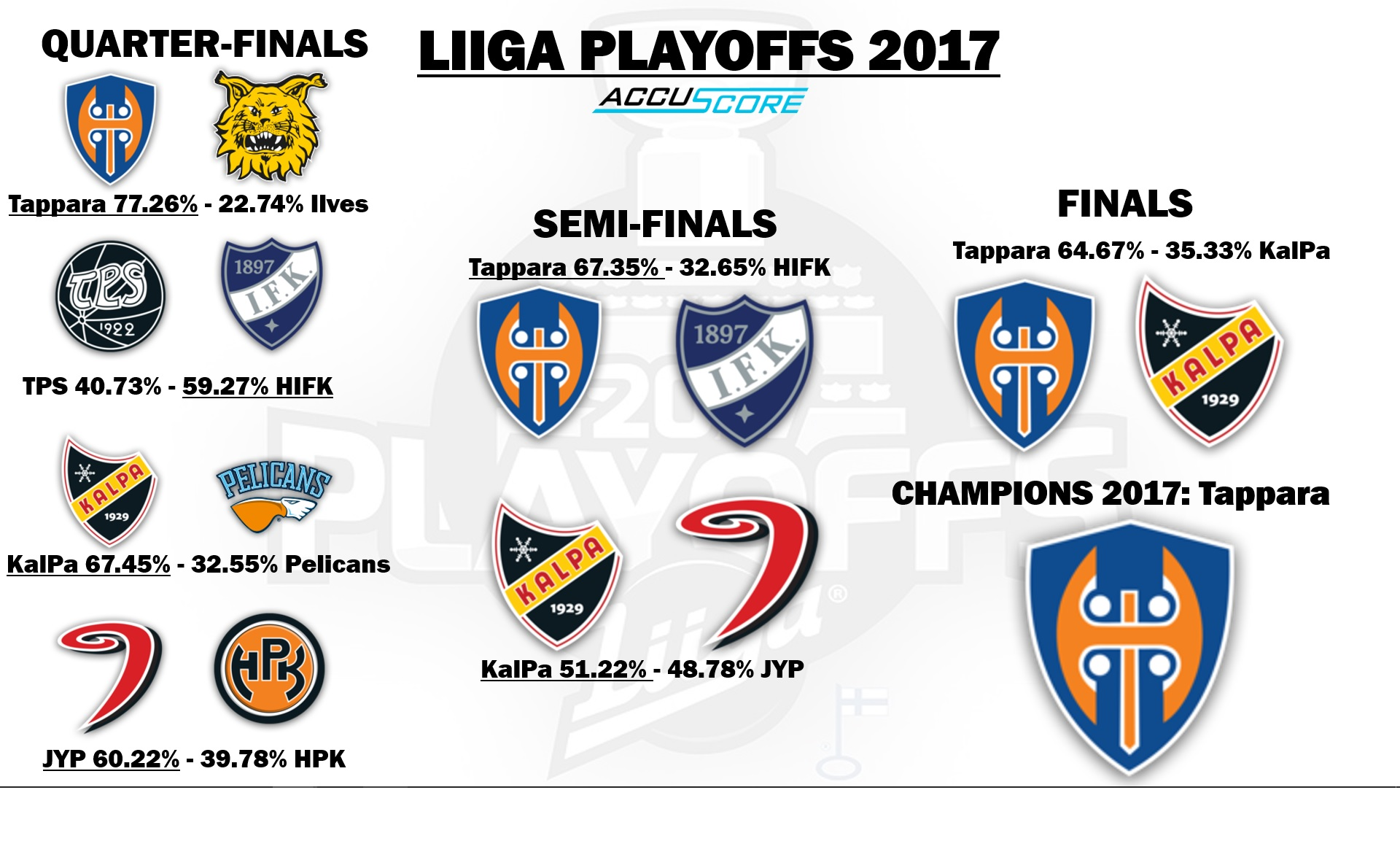 Accuscore's Finnish Liiga Playoffs 2017 Bracket