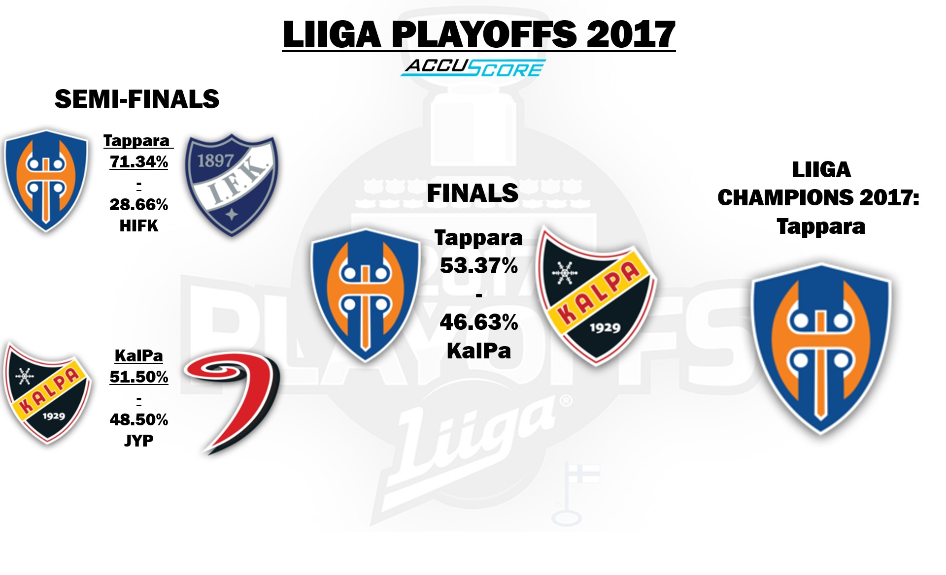 Accuscore's bracket and predictions for Liiga Playoffs 2016/17 - Semi-Finals