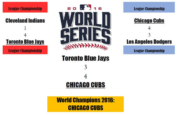 MLB Playoffs 2016 Predictions