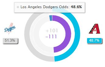 Dodgers vs Diamondbacks Expert Picks