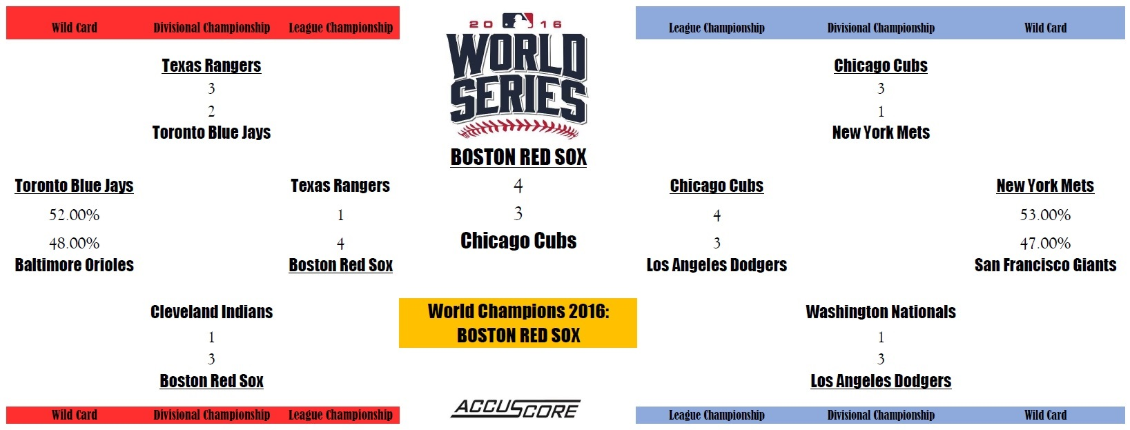Accuscore's MLB Postseason 2016