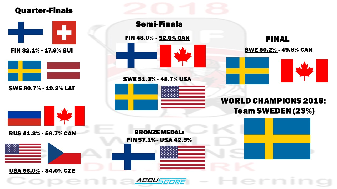 IIHF World Championship 2018 Knockout Stage Predictions and Preview