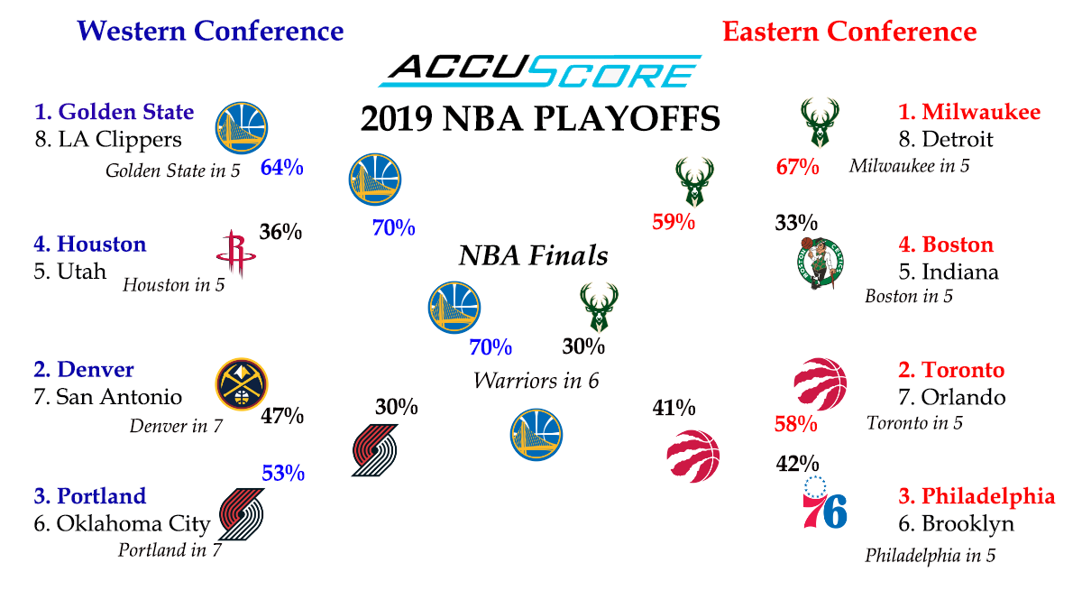 NBA Playoffs 2019 bracket and predictions