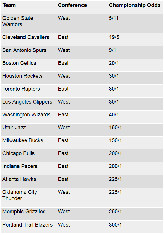 NBA Playoffs 2017 Odds