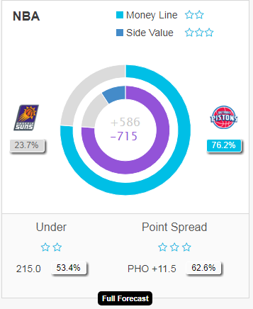 Suns vs Pistons predictions