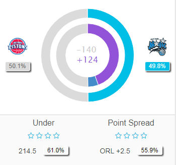 Magic vs Pistons predictions