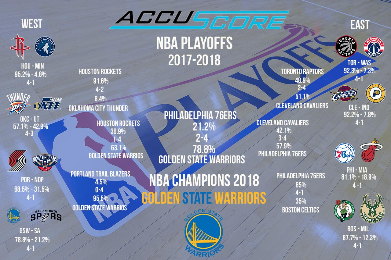 Accuscore's NBA Playoffs 2017/2018 Predictions Bracket