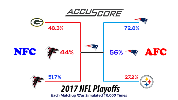 NFL Playoffs 2017 Predictions - Patriots vs Seahawks