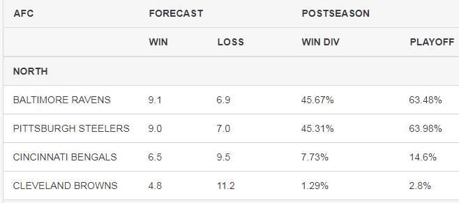 AFC North predictions 2018