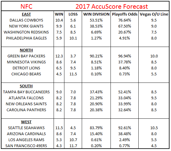 2017 NFL Futures Win Totals - NFC