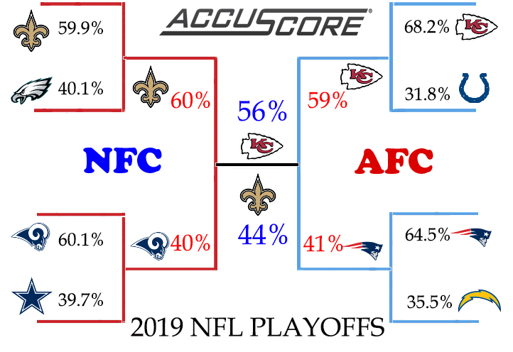 2019 NFL Playoffs Bracket