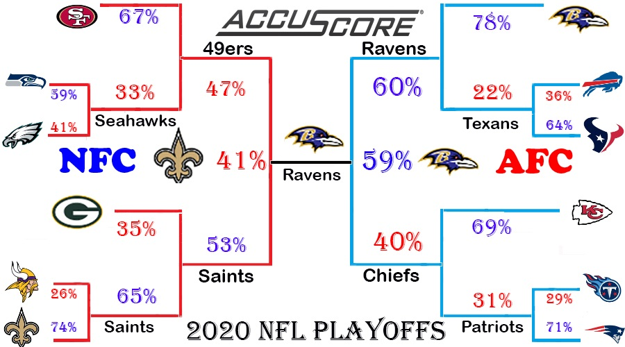 2020 NFL Predictions