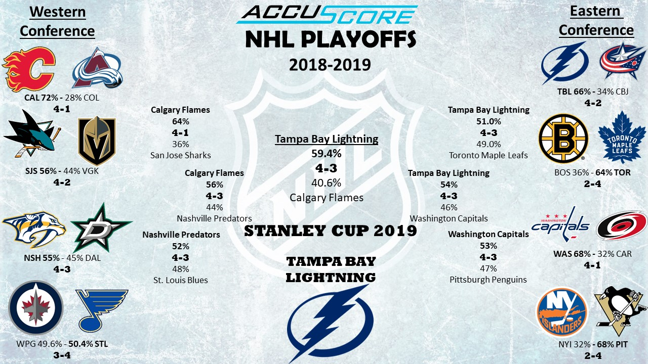 Accuscore's NHL Stanley Cup Playoffs 2019 Bracket
