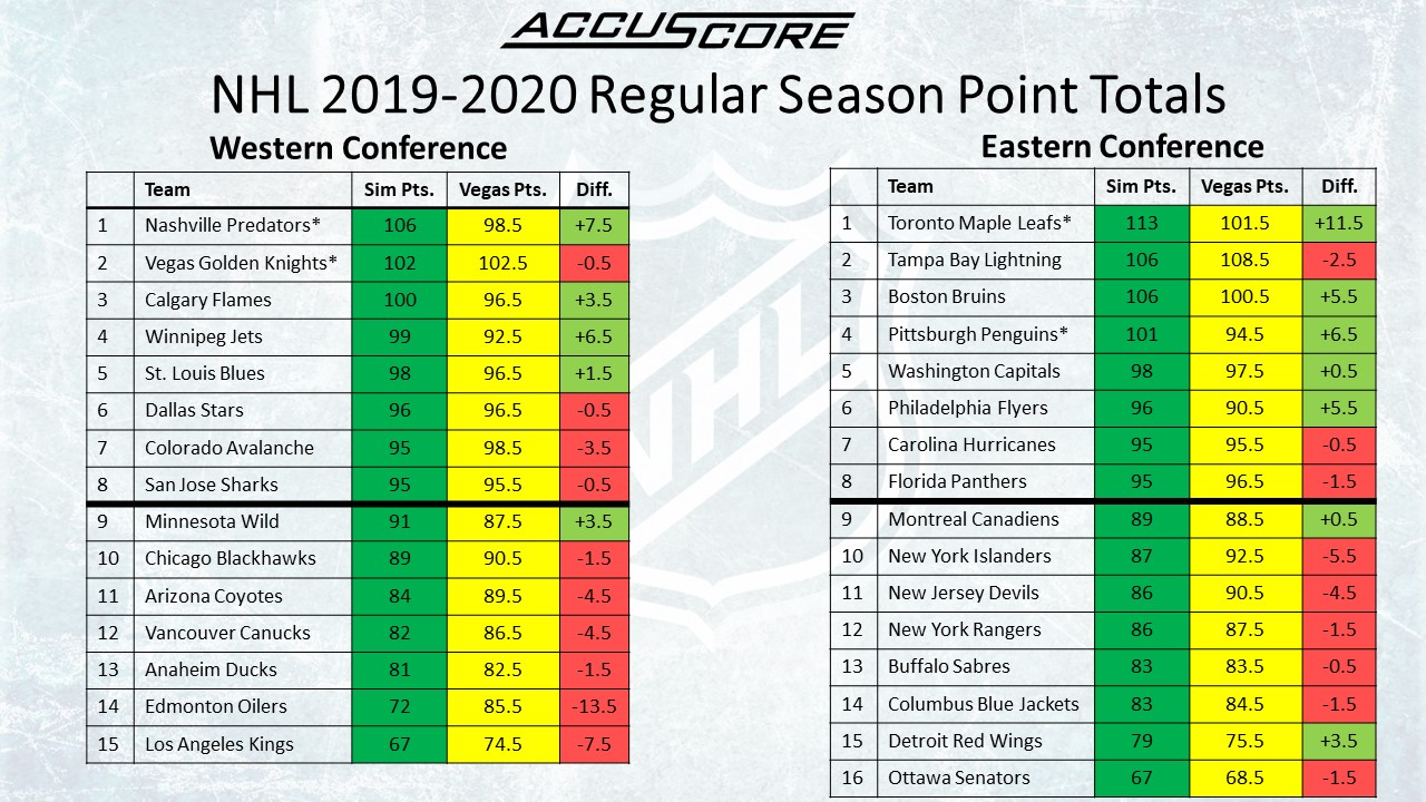 Accuscore's NHL 2019/2020 Season Forecast