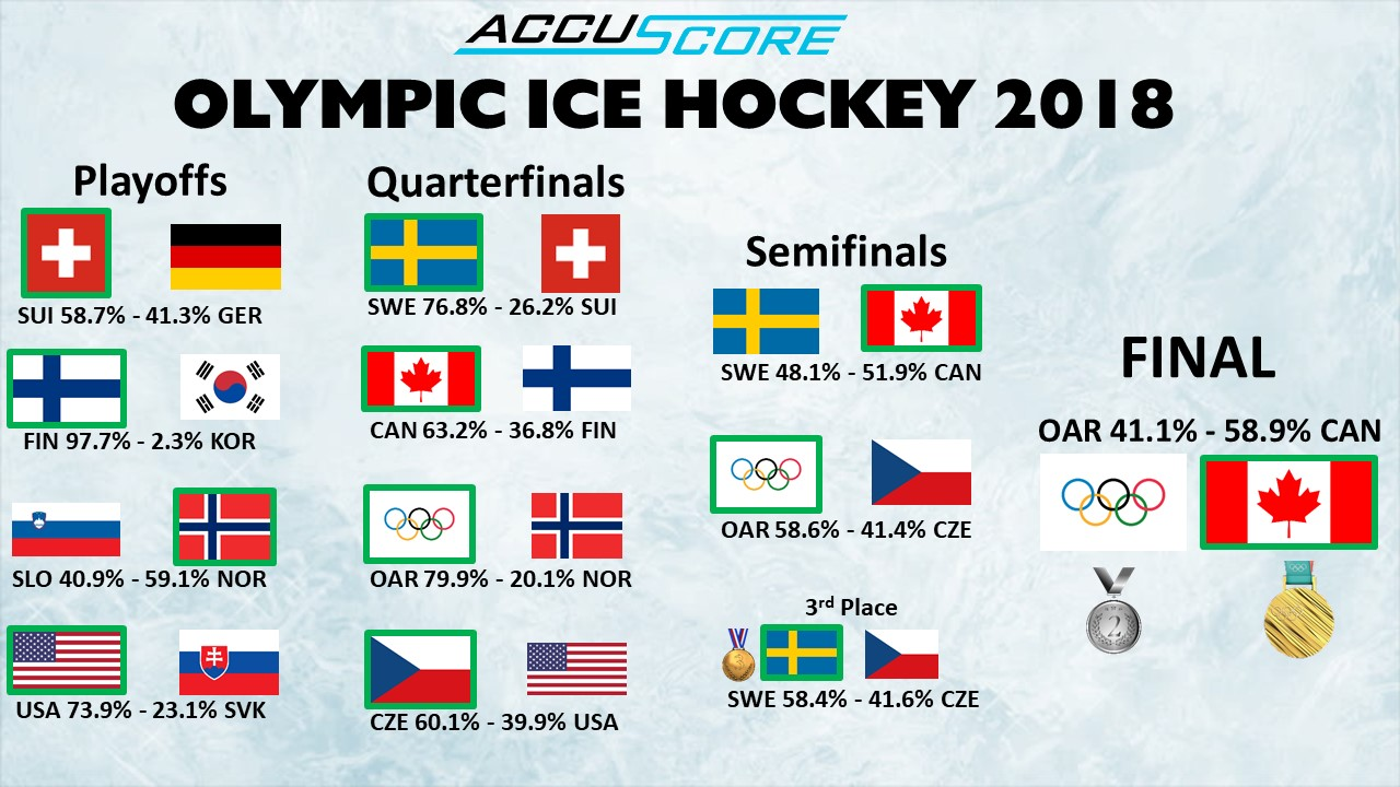 Accuscore's prediction for 2018 Winter Olympics Ice Hockey Tournament playoffs stage