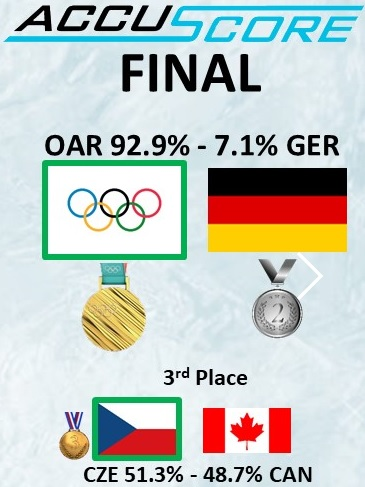 2018 Winter Olympics Ice Hockey Medal Games