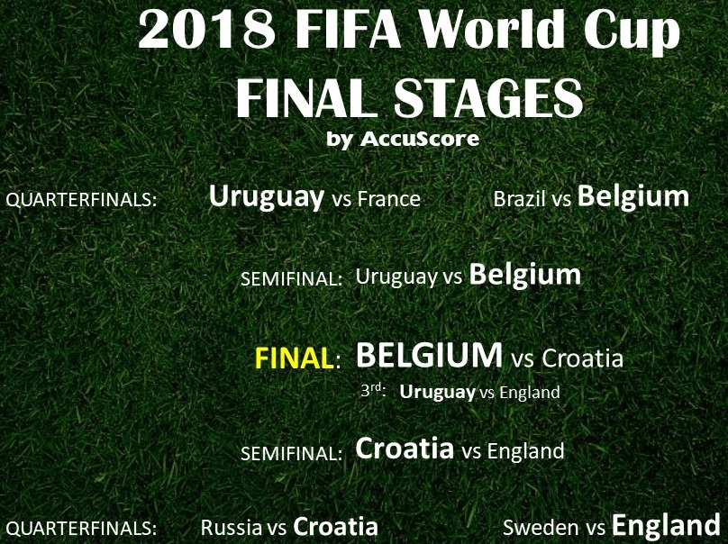 Accuscore's 2018 FIFA World Cup Final Stages