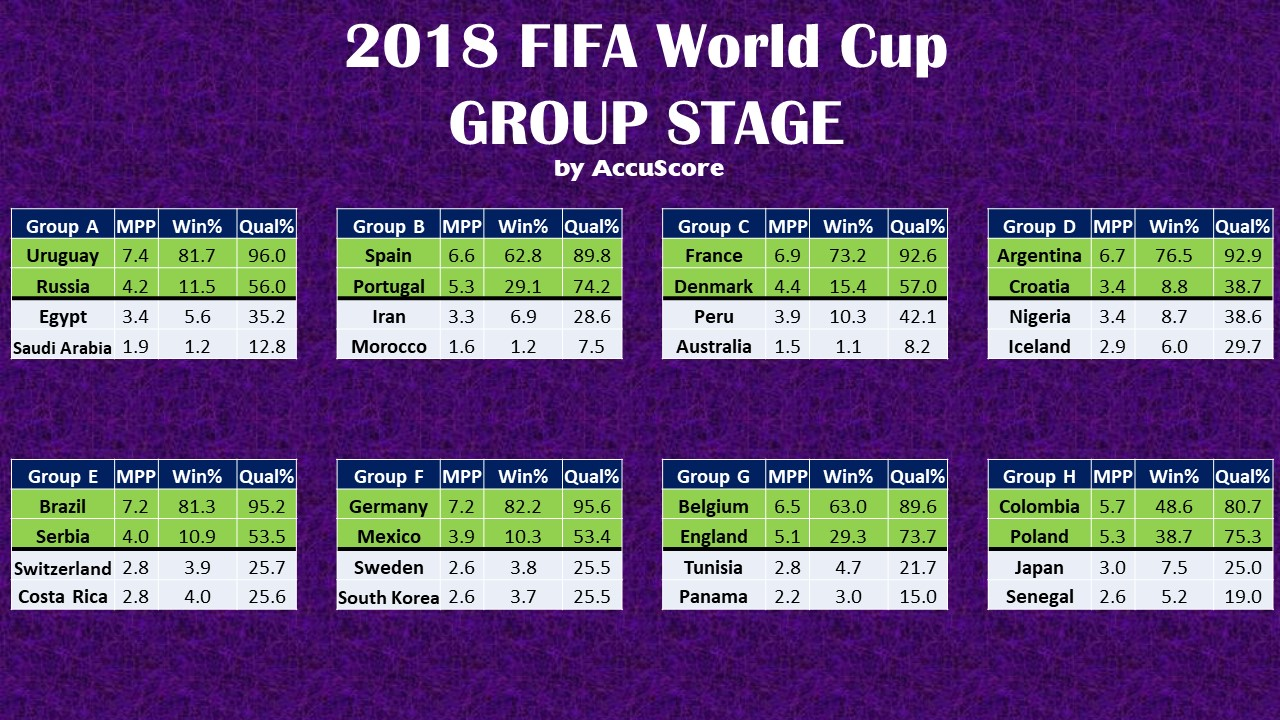 Accuscore's 2018 FIFA World Cup Group Stage Predictions