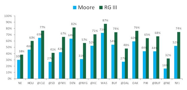 Robert Griffin III vs. Matt Moore