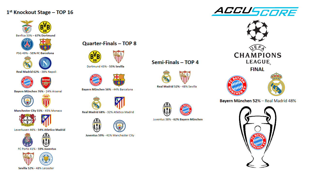 UEFA Champions League 2017 Accuscore Preview