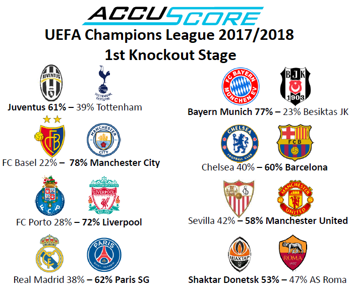Accuscore's Champions League 2017/2018 1st Knockout Stage Prediction