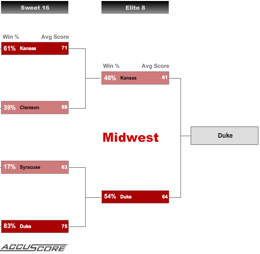 Sweet 16 - Midwest Region Picks