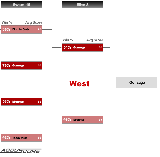 Sweet 16 - West Region Picks