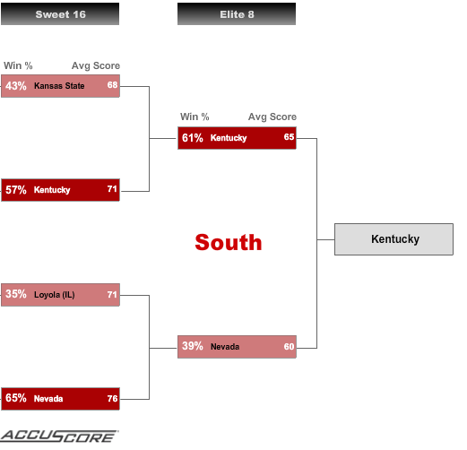 Sweet 16 - South Region Picks