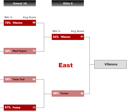 Sweet 16 - East Region Picks
