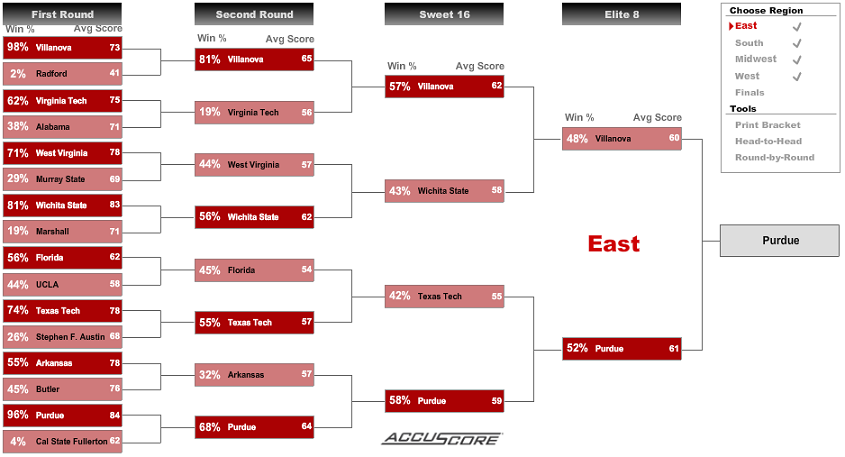 NCAA Tournament Bracketology - East