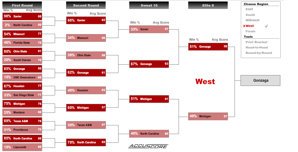 NCAA Tournament Bracketology – West Region