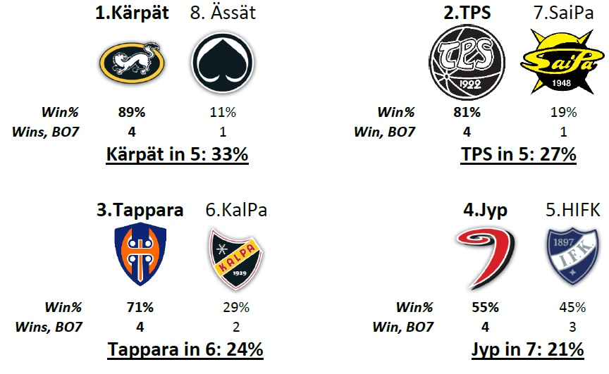 Liiga Playoffs 2017/2018 quarter finals predictions