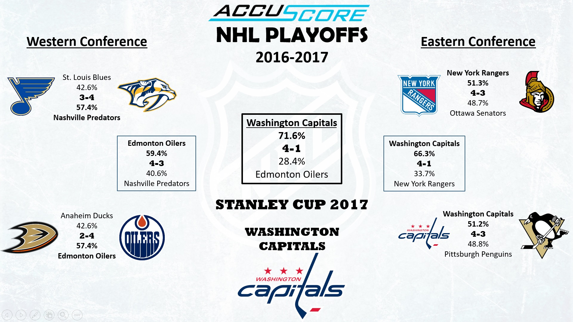 Accuscore's NHL Stanley Cup Playoffs Bracket - Conference Semi-Finals